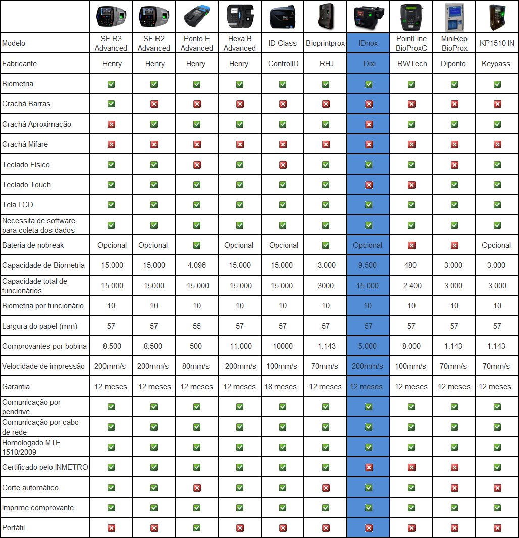 Tabela IDNOX
