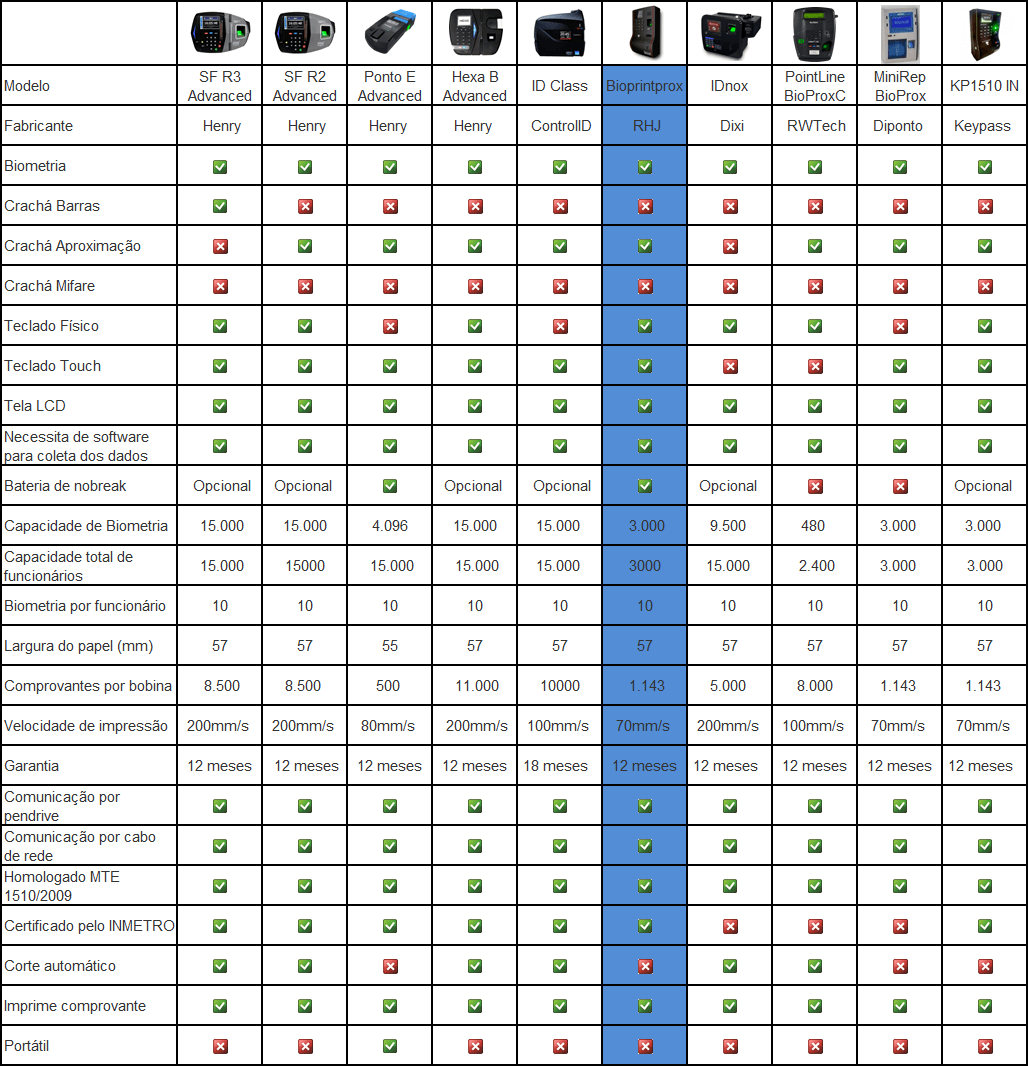 Tabela RHJ
