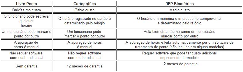 tabela comparativo