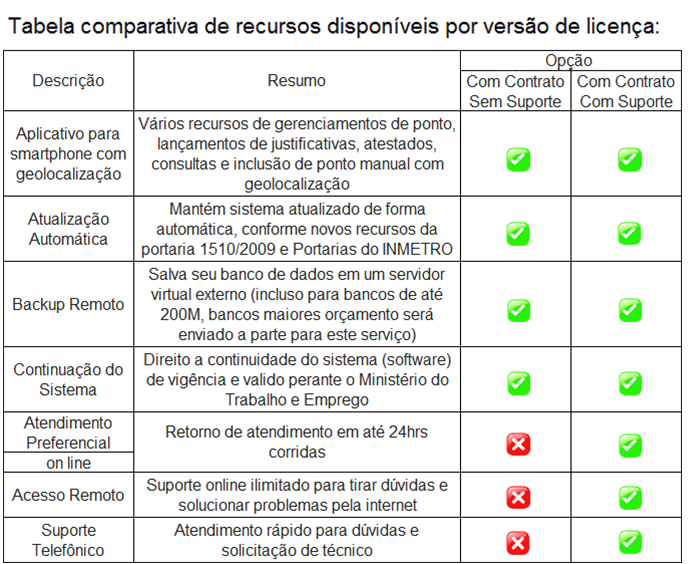 Tabela comparativa software