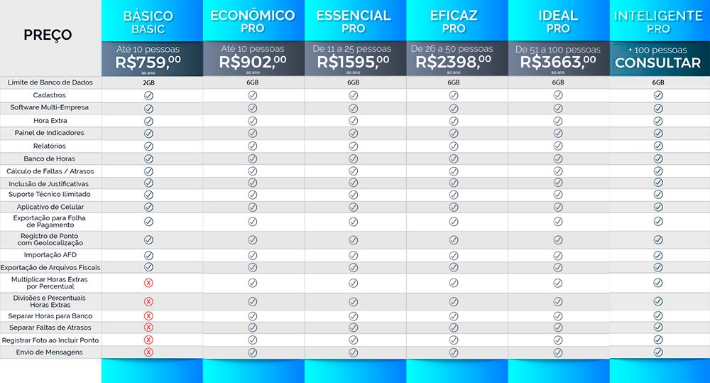 tabela comparativa software web